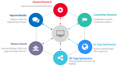 Photo of Steps to Creating an effective SEO Strategy?