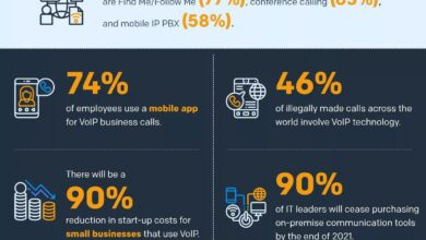 Photo of VoIP Industry Statistics 2020