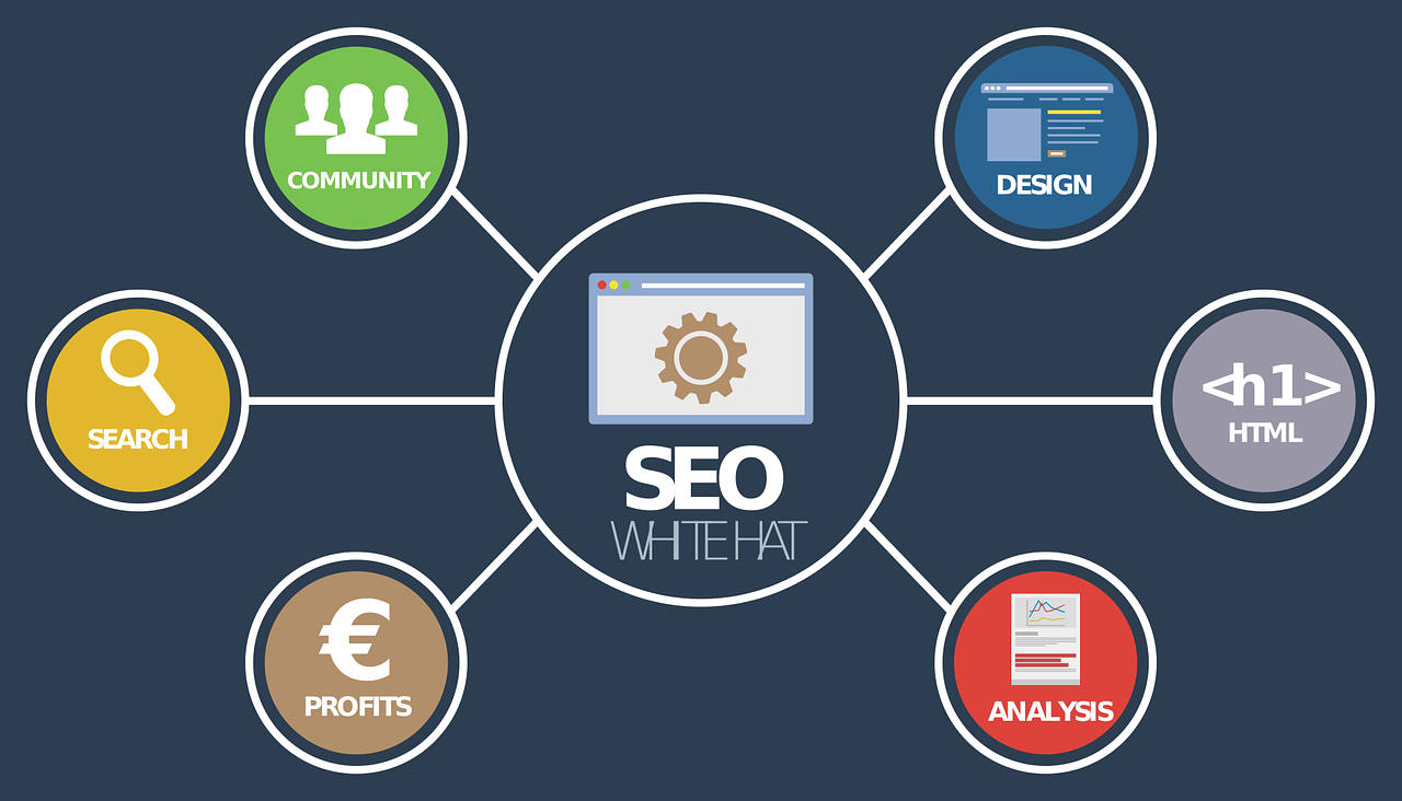 What Does Shopify SEO Mean? How Can You Improve Your SEO? - Reca Blog